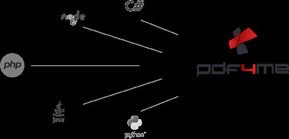 pdf4me_API-Clients