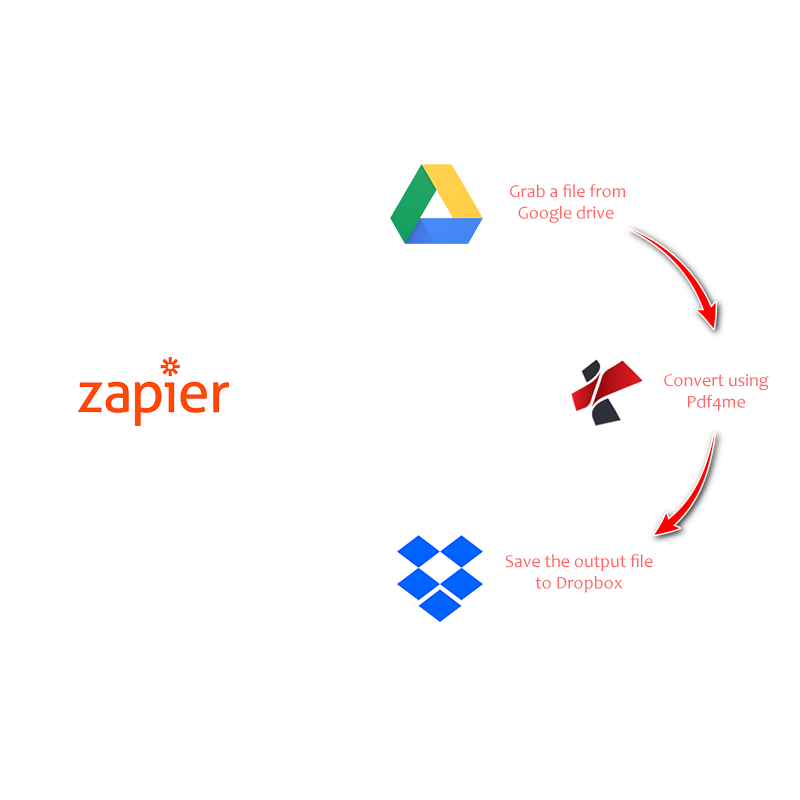 Zapier sample work flow