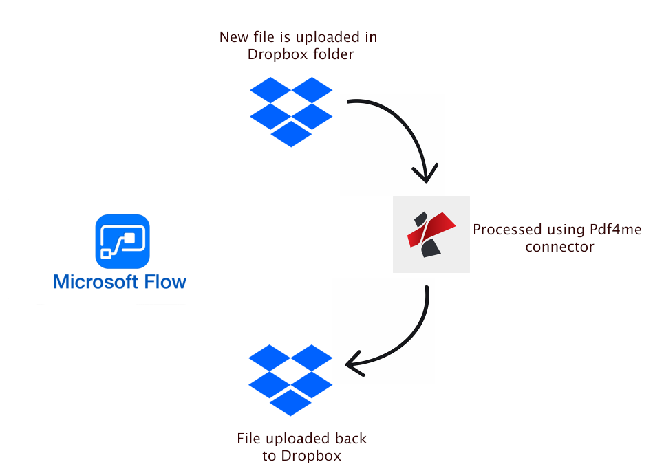 Processing documents with PDF4me connectors in Microsoft Power Automate